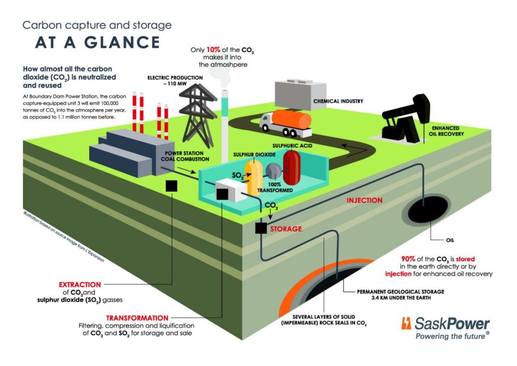 A depiction of how carbon capture and storage is simply used to boost oil production.